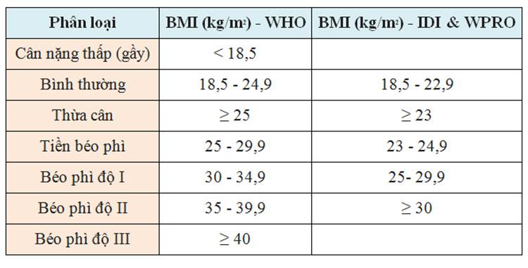 Bảng phân loại thừa cân và béo phì BMI